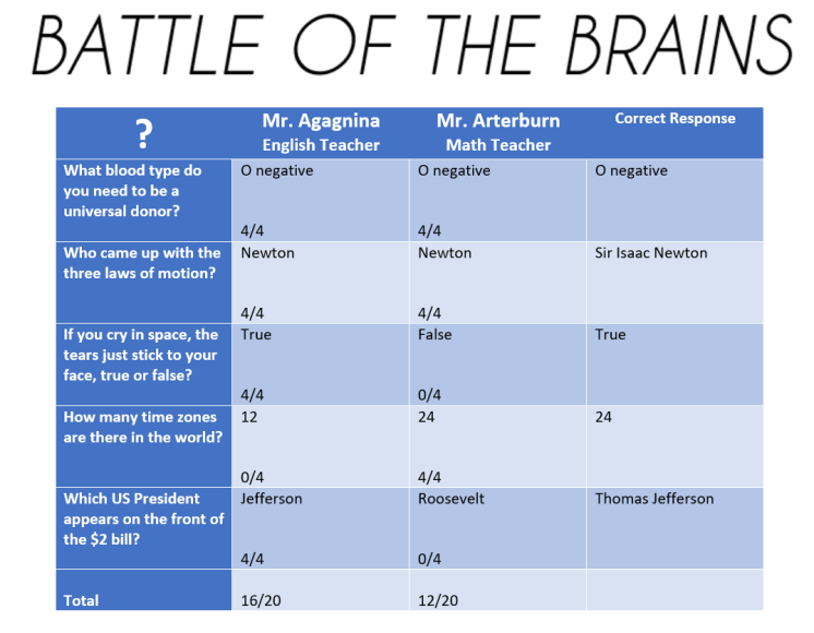 battle of the brains.png